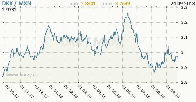 Vývoj kurzu DKK/MXN - graf
