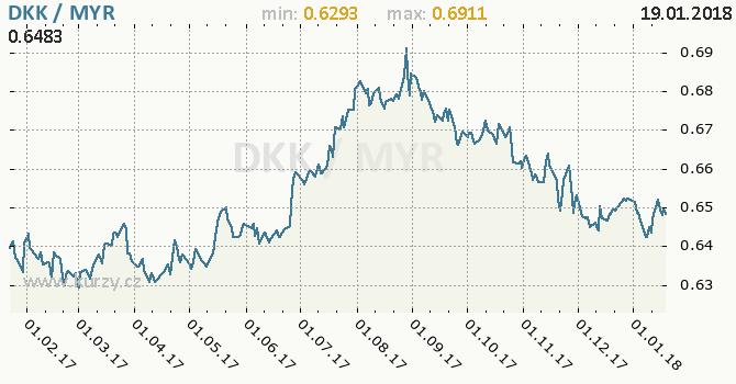 Graf malajsijský ringgit a dánská koruna