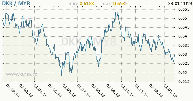 Vývoj kurzu DKK/MYR - graf