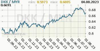 Graf DKK / MYR denní hodnoty, 1 rok, formát 350 x 180 (px) PNG