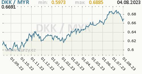 Graf DKK / MYR denní hodnoty, 1 rok, formát 500 x 260 (px) PNG