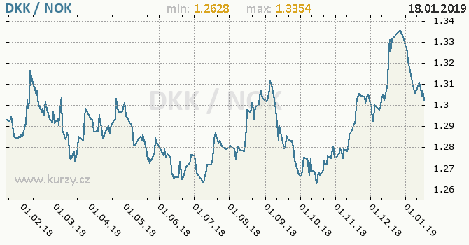 Vývoj kurzu DKK/NOK - graf