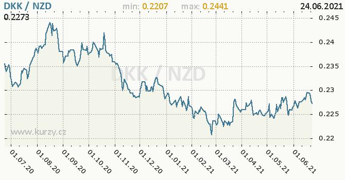 Vývoj kurzu DKK/NZD - graf