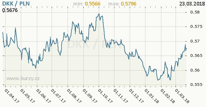 Vývoj kurzu DKK/PLN - graf