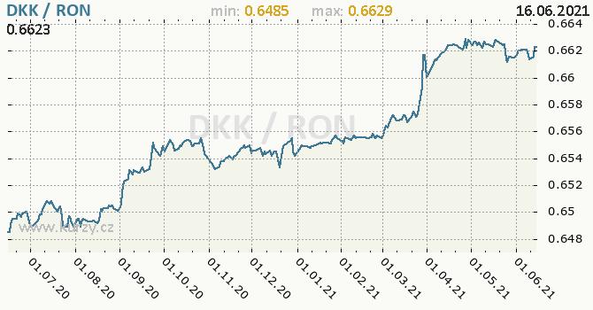 Vývoj kurzu DKK/RON - graf