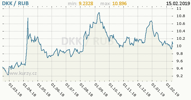 Vývoj kurzu DKK/RUB - graf