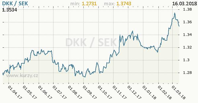 Vývoj kurzu DKK/SEK - graf