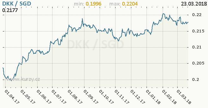 Vývoj kurzu DKK/SGD - graf