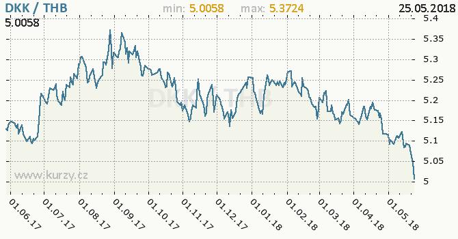 Vývoj kurzu DKK/THB - graf