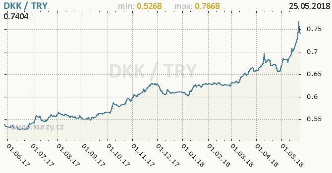 Vývoj kurzu DKK/TRY - graf