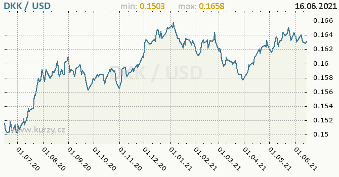 Vývoj kurzu DKK/USD - graf