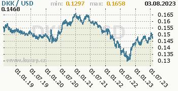 Graf DKK / USD denní hodnoty, 5 let, formát 350 x 180 (px) PNG
