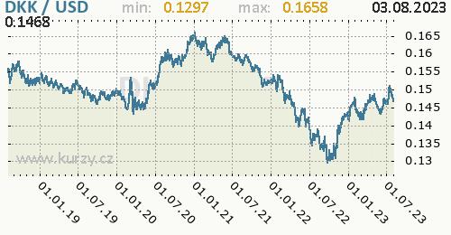 Graf DKK / USD denní hodnoty, 5 let, formát 500 x 260 (px) PNG