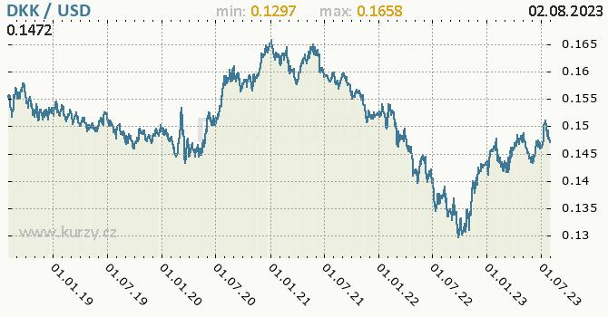 Graf DKK / USD denní hodnoty, 5 let, formát 670 x 350 (px) PNG