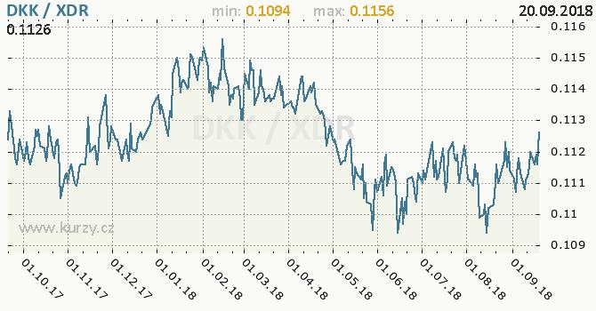 Vývoj kurzu DKK/XDR - graf