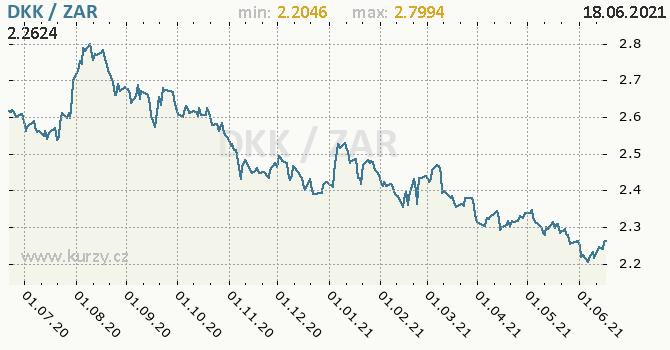 Vývoj kurzu DKK/ZAR - graf