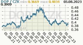 Dominican R. Peso, graf kurzu Peso, DOP/CZK