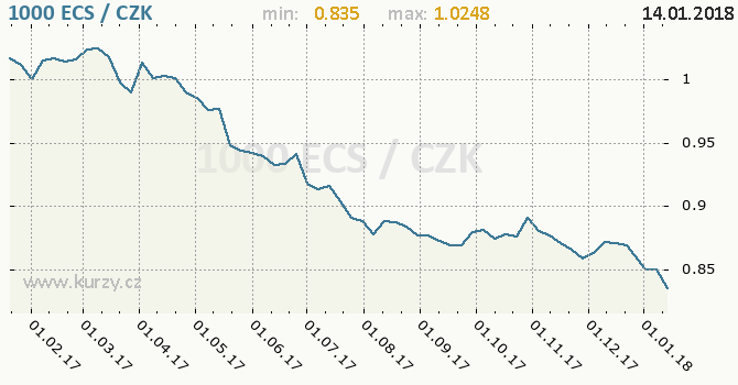Graf česká koruna a ekvádorský sucre