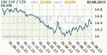 Španělská peseta graf 100 ESP / CZK denní hodnoty, 1 rok, formát 350 x 180 (px) PNG