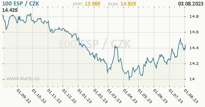 Španělská peseta graf 100 ESP / CZK denní hodnoty, 1 rok, formát 670 x 350 (px) PNG