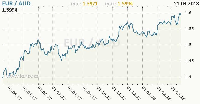 Vývoj kurzu EUR/AUD - graf