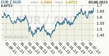 Graf EUR / AUD denní hodnoty, 2 roky, formát 350 x 180 (px) PNG