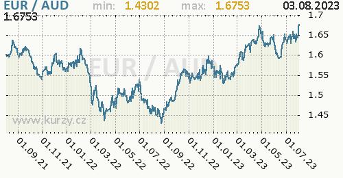 Graf EUR / AUD denní hodnoty, 2 roky, formát 500 x 260 (px) PNG