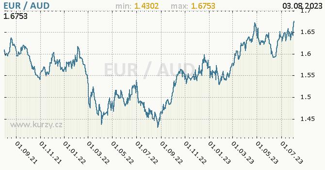 Graf EUR / AUD denní hodnoty, 2 roky, formát 670 x 350 (px) PNG