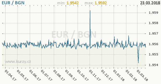 Vývoj kurzu EUR/BGN - graf