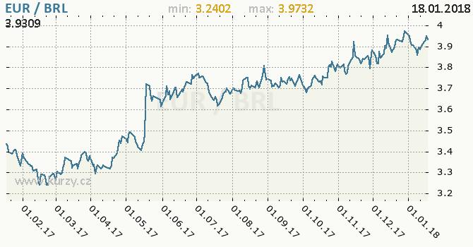 Graf brazilský real a euro