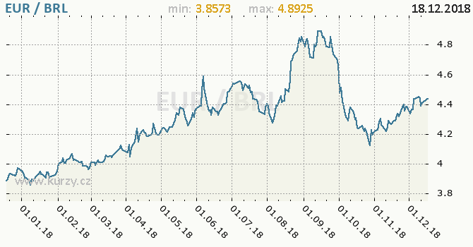 Vývoj kurzu EUR/BRL - graf