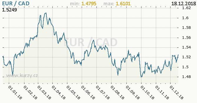 Vývoj kurzu EUR/CAD - graf