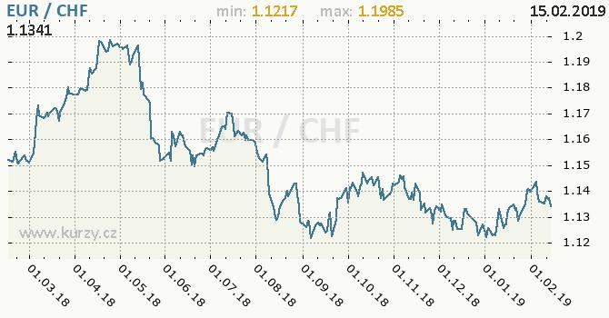 Vývoj kurzu EUR/CHF - graf