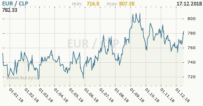 Vývoj kurzu EUR/CLP - graf