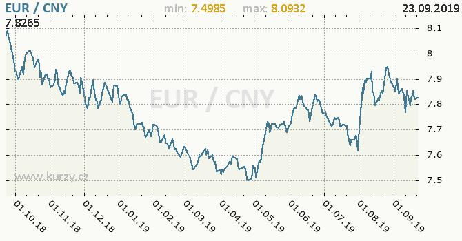 Vývoj kurzu EUR/CNY - graf