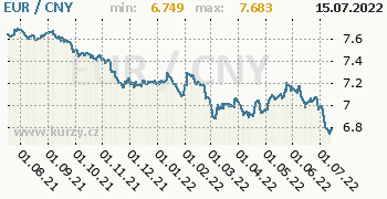 Graf EUR / CNY denní hodnoty, 1 rok, formát 350 x 180 (px) PNG