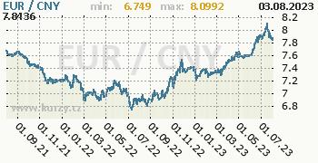 Graf EUR / CNY denní hodnoty, 2 roky, formát 350 x 180 (px) PNG