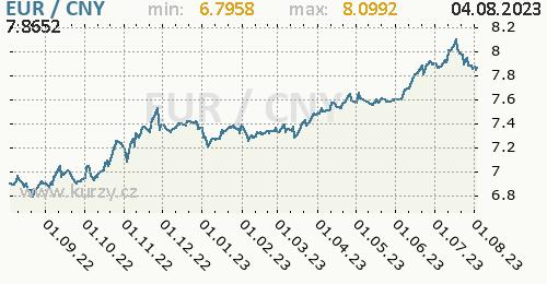 Graf EUR / CNY denní hodnoty, 1 rok, formát 500 x 260 (px) PNG