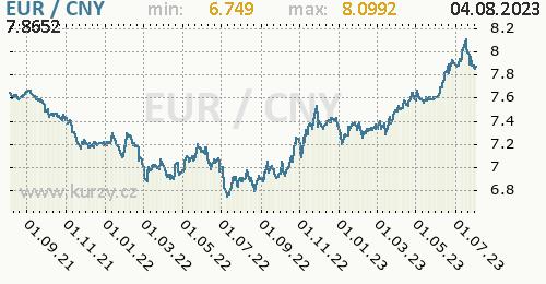 Graf EUR / CNY denní hodnoty, 2 roky, formát 500 x 260 (px) PNG