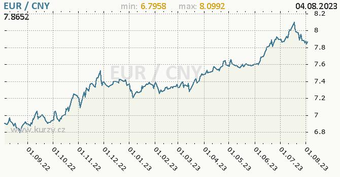 Graf EUR / CNY denní hodnoty, 1 rok, formát 670 x 350 (px) PNG