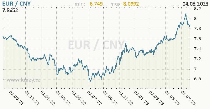 Graf EUR / CNY denní hodnoty, 2 roky, formát 670 x 350 (px) PNG