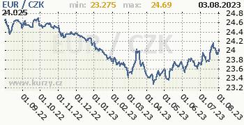 Euro graf EUR / CZK denní hodnoty, 1 rok, formát 350 x 180 (px) PNG