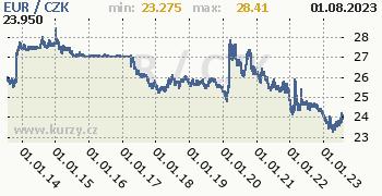 Euro graf EUR / CZK denní hodnoty, 10 let, formát 350 x 180 (px) PNG