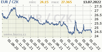 Euro graf EUR / CZK denní hodnoty, 2 roky, formát 350 x 180 (px) PNG