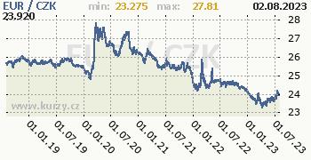 Euro graf EUR / CZK denní hodnoty, 5 let, formát 350 x 180 (px) PNG