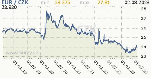 Euro graf EUR / CZK denní hodnoty, 5 let, formát 500 x 260 (px) PNG