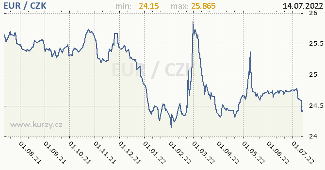Euro graf EUR / CZK denní hodnoty, 1 rok, formát 670 x 350 (px) PNG