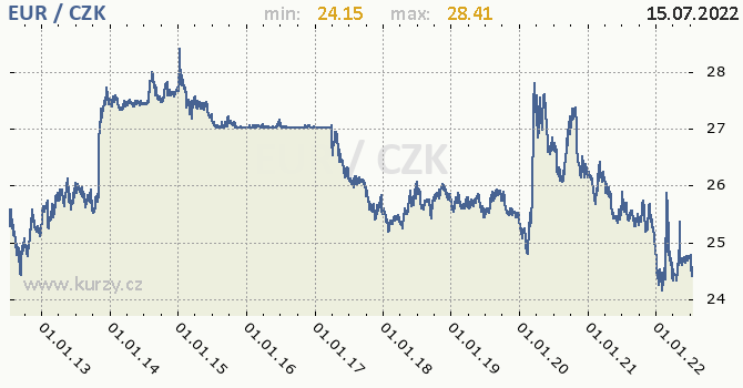 Euro graf EUR / CZK denní hodnoty, 10 let, formát 670 x 350 (px) PNG