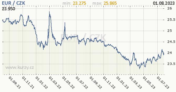Euro graf EUR / CZK denní hodnoty, 2 roky, formát 670 x 350 (px) PNG
