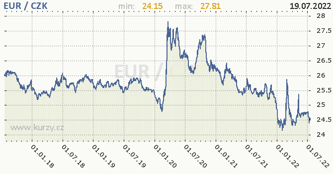 Graf Euro EUR/CZK